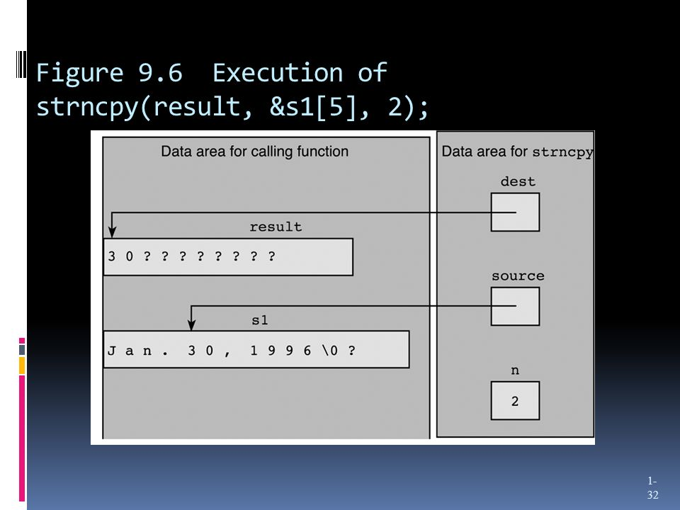 Figure 9.6 Execution of strncpy(result, &s1[5], 2);
